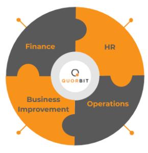 Quorbit strategic workforce planning